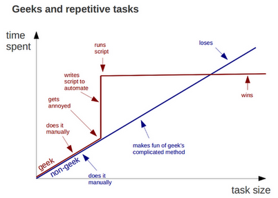 Geeks vs Non-geeks - Repetitive Tasks