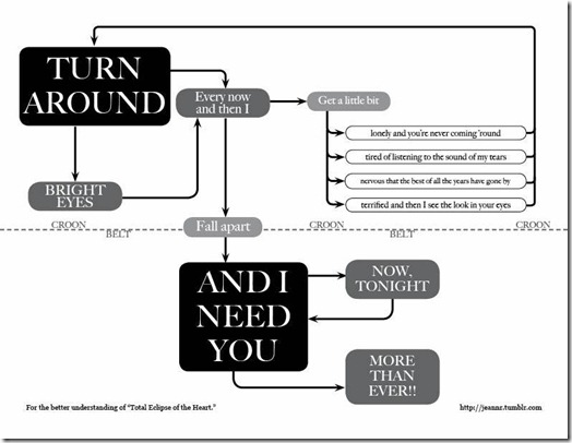 Total Eclipse of the Heart Flowchart